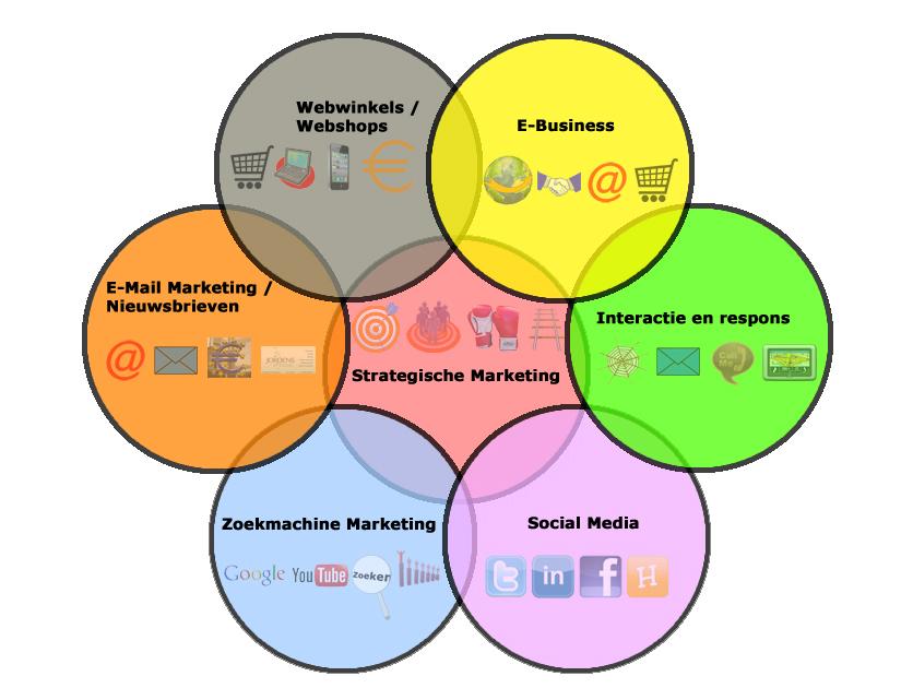 Strategische marketing, internet marketing, zoekmachine marketing, linkbuilding, kennisdag